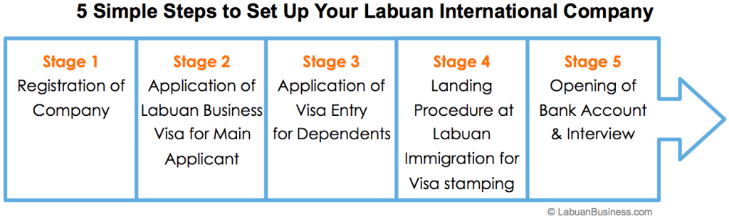 How to Set Up a Labuan Company