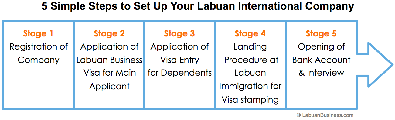 Stage Up steps to set up labuan international company