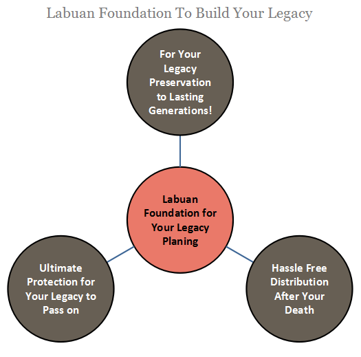 Guide to Use Labuan for Your Wealth Protection