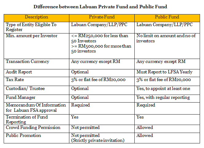 Labuan Public Fund and Private Difference