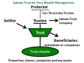 Guide to Register Labuan Trust