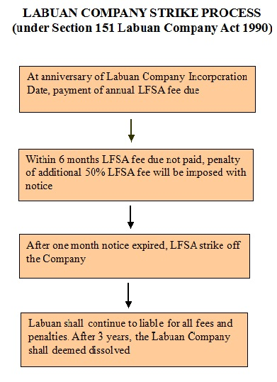 Ways to Dissolve A Labuan Company