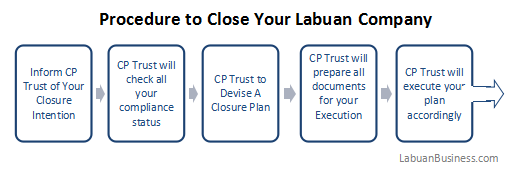 Ways to Dissolve Your Labuan Company