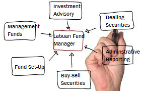 Guide to Apply for Labuan Fund Manager License