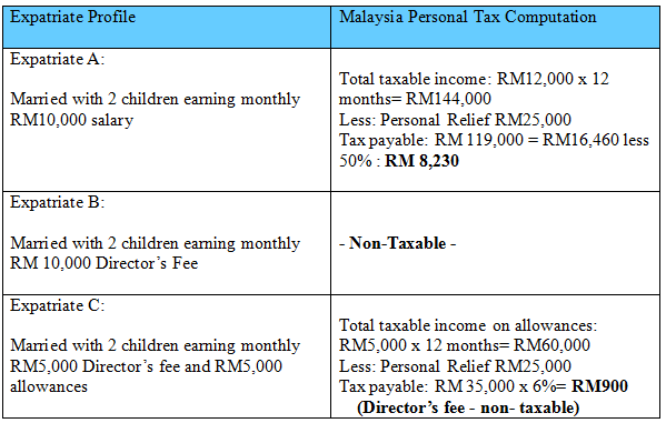 Labuan Expatriate Income Tax