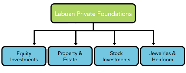 Guide to Register Private Labuan Foundation