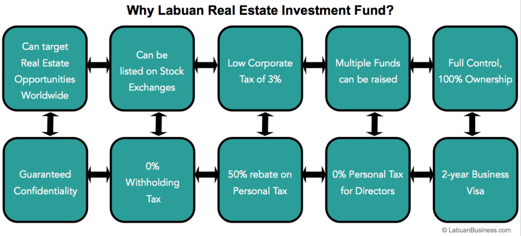 Ways To Start Labuan Real Estate Investment Fund Business
