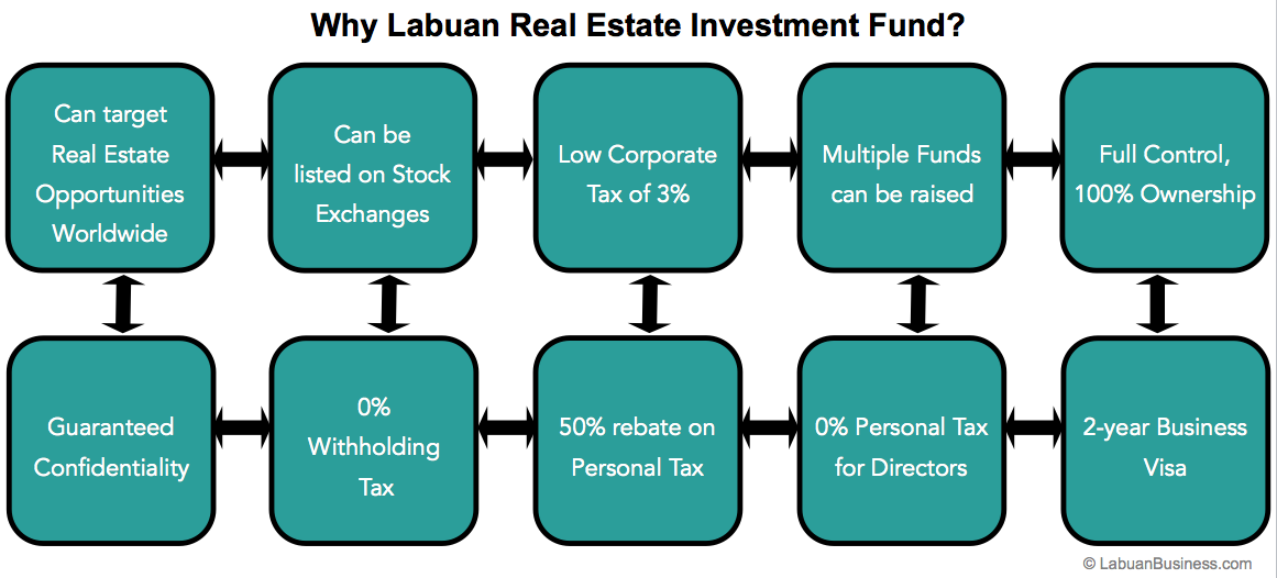 how to create a real estate investment fund