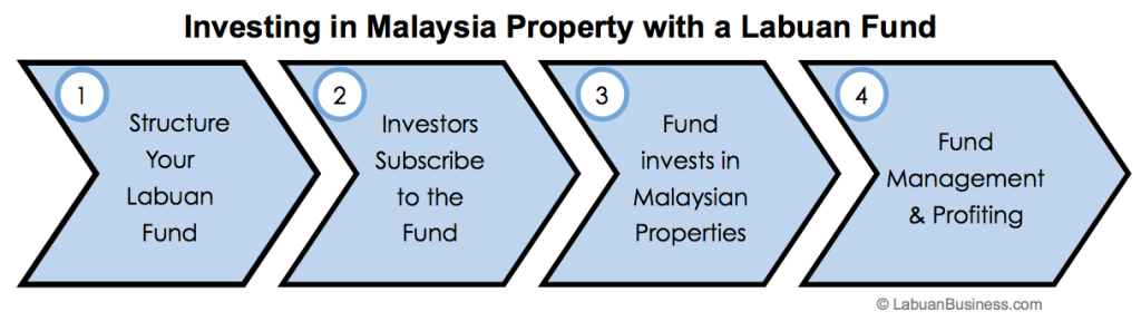 Best Vehicle Use To Raise Fund Investing In Malaysia Property