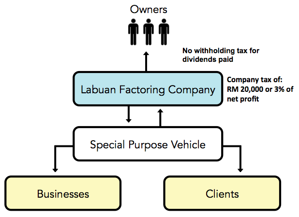 Labuan Factoring Business Structure Malaysia