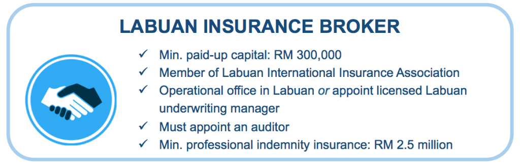 Guide to Set Up Labuan Insurance Broker