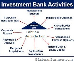 Guide to Set Up Labuan Investment Bank