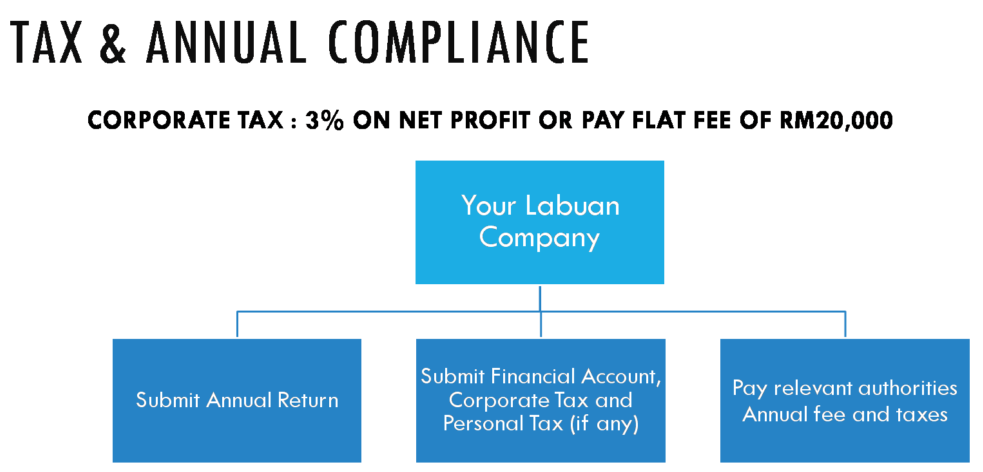 Labuan Private Fund Compliance
