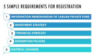 Labuan Mutual Fund