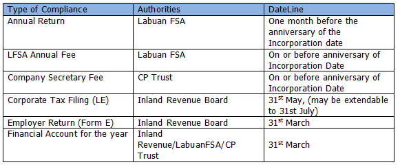FAQ on Labuan Private Fund