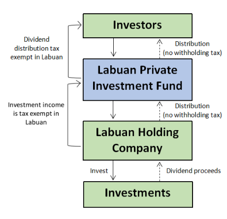 Labuan Private Fund Registration