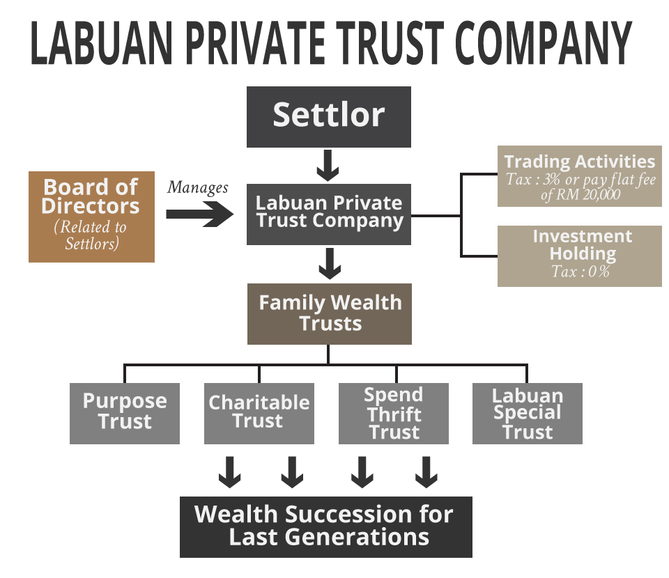 Labuan Private Trust Company - Lower Your Wealth Management