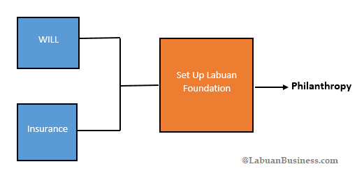 Labuan Foundation Structure