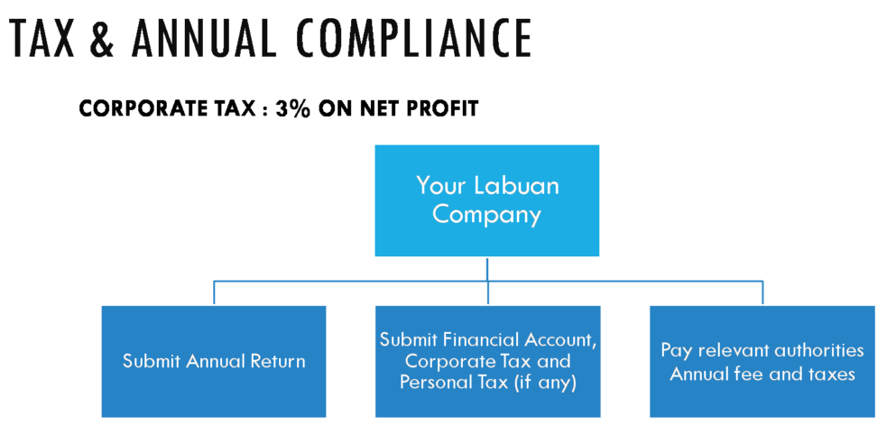 Labuan-Private-Fund-Compliance