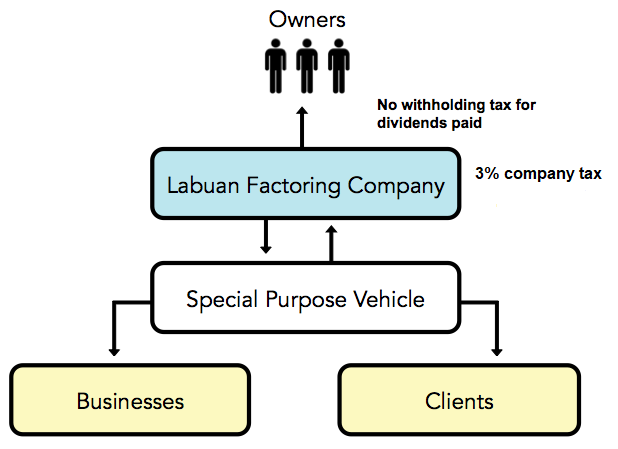 Guide to start Labuan Factoring Business-Easy!